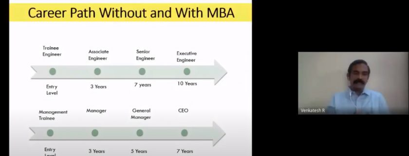 MBA After Engineering – The Career Path Unveiled